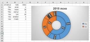אקסל 2016 גרף עוגה היררכי